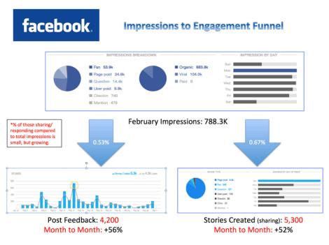Facebook metrics slide