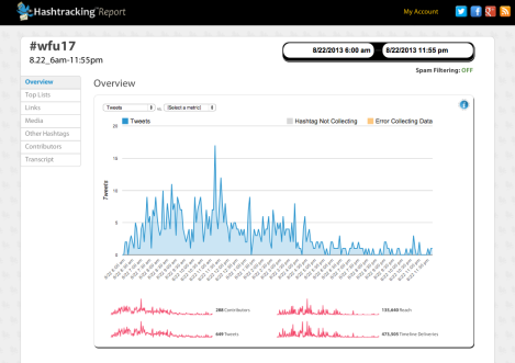Screenshot of #wfu17 Hashtracking report