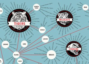 Mapping 1100 college sporting mascots made easy