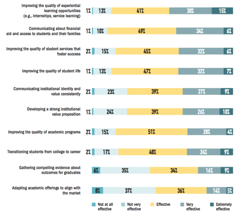 Figure 2. How Effective Admissions Officers Believe Their Institutions Are in Proving Value