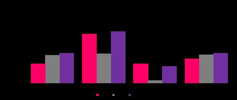 Fig2_Trends_median_cash_income_regions
