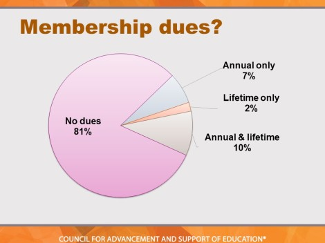 The majority of respondents do not charge dues.