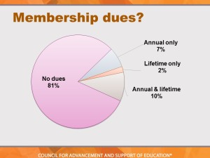 The majority of respondents do not charge alumni association dues.