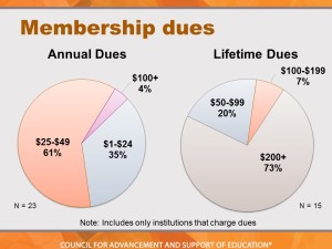 For those who do charge membership dues, here are the amounts.